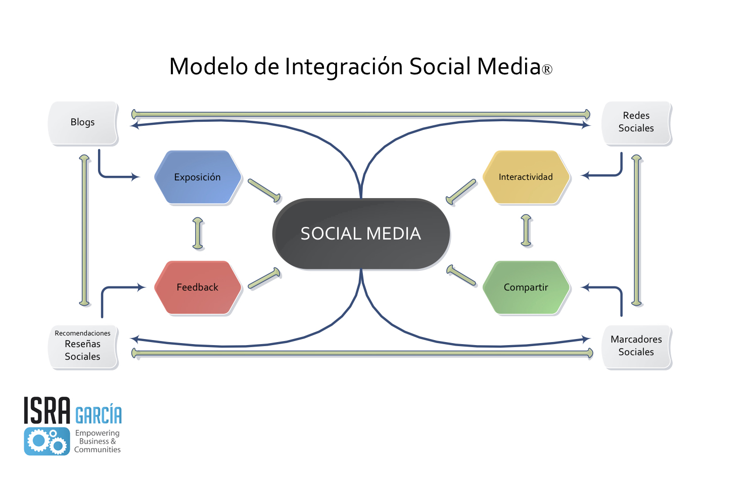 Modelo Integración Social Media [DIAGRAMA]