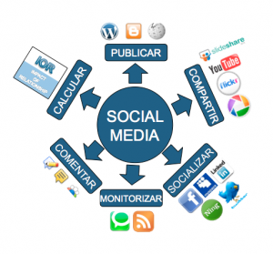 15 razones para utilizar social media en nuestra empresa (Fundesem Social Media UPDATE Series)