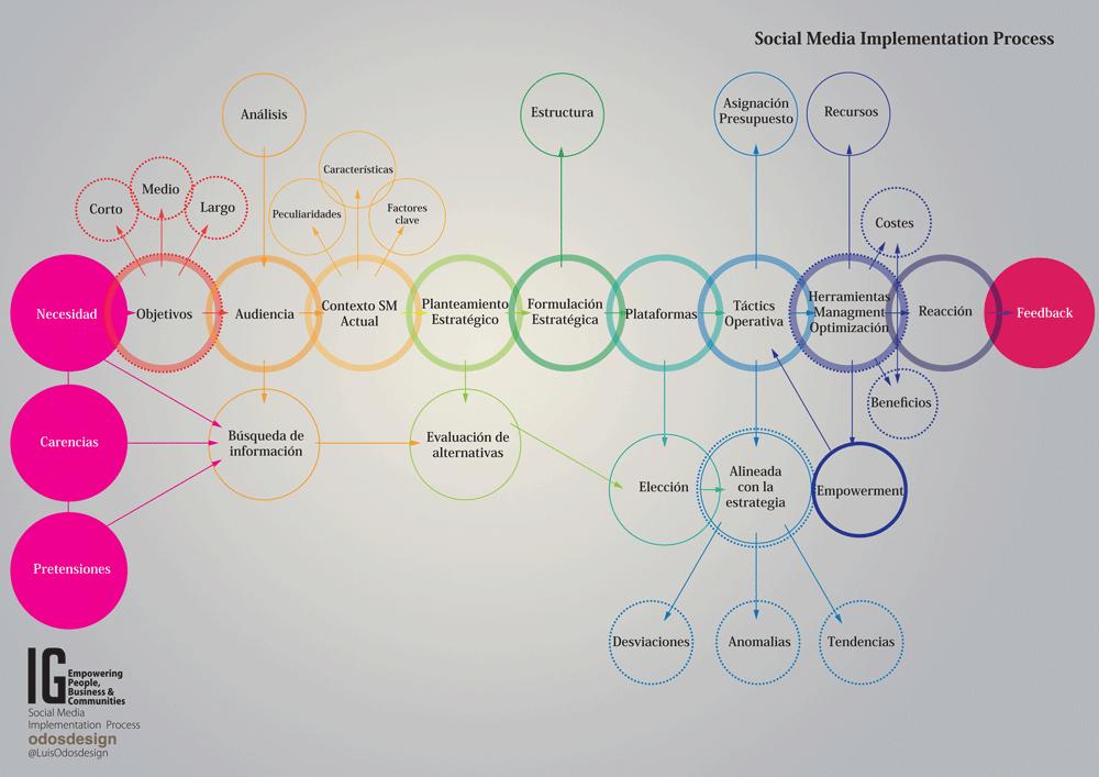 Social media - social business