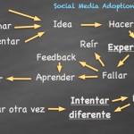 Mi mapa de aprendizaje en social media