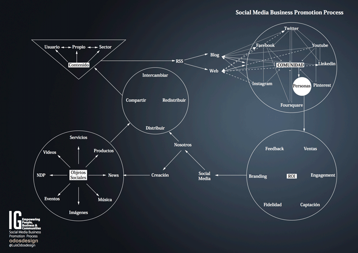 Sistema de content marketing aplicado para promoción y difusión digital