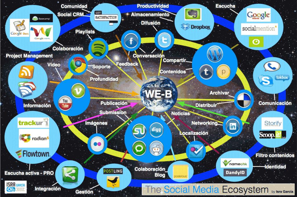 SM ECOSYSTEM 2 1024x680 El Ecosistema Social Media [DIAGRAMA]