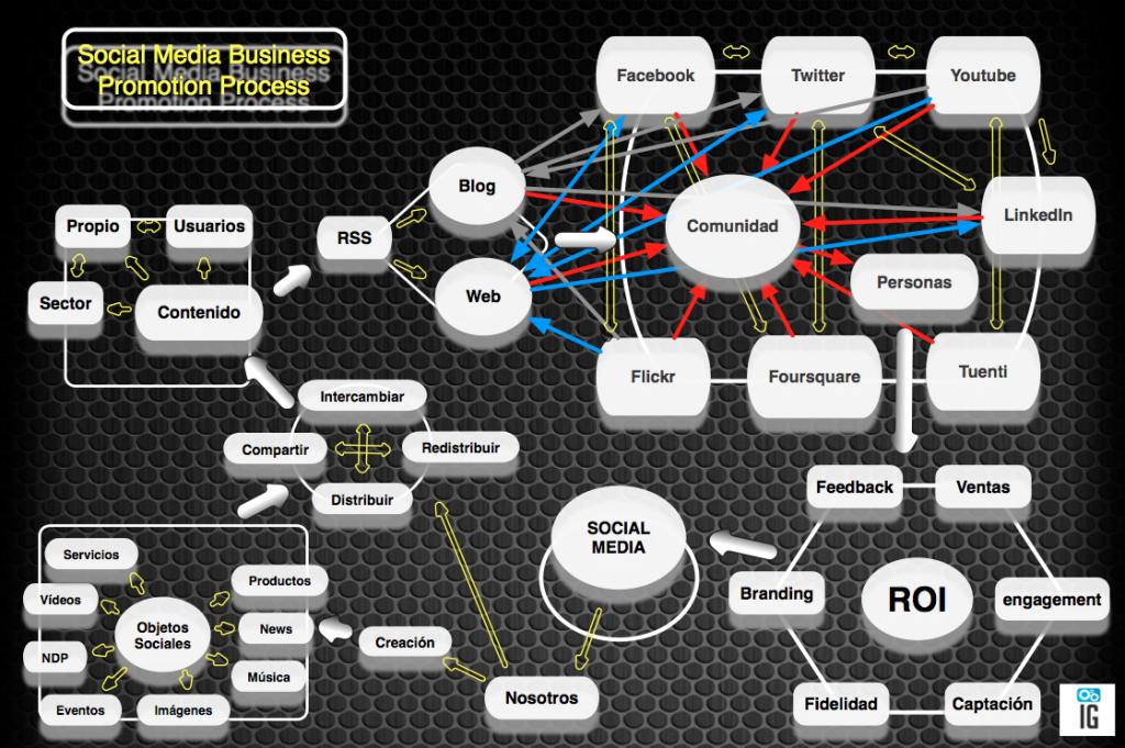 proceso promoción empresarial a través social media