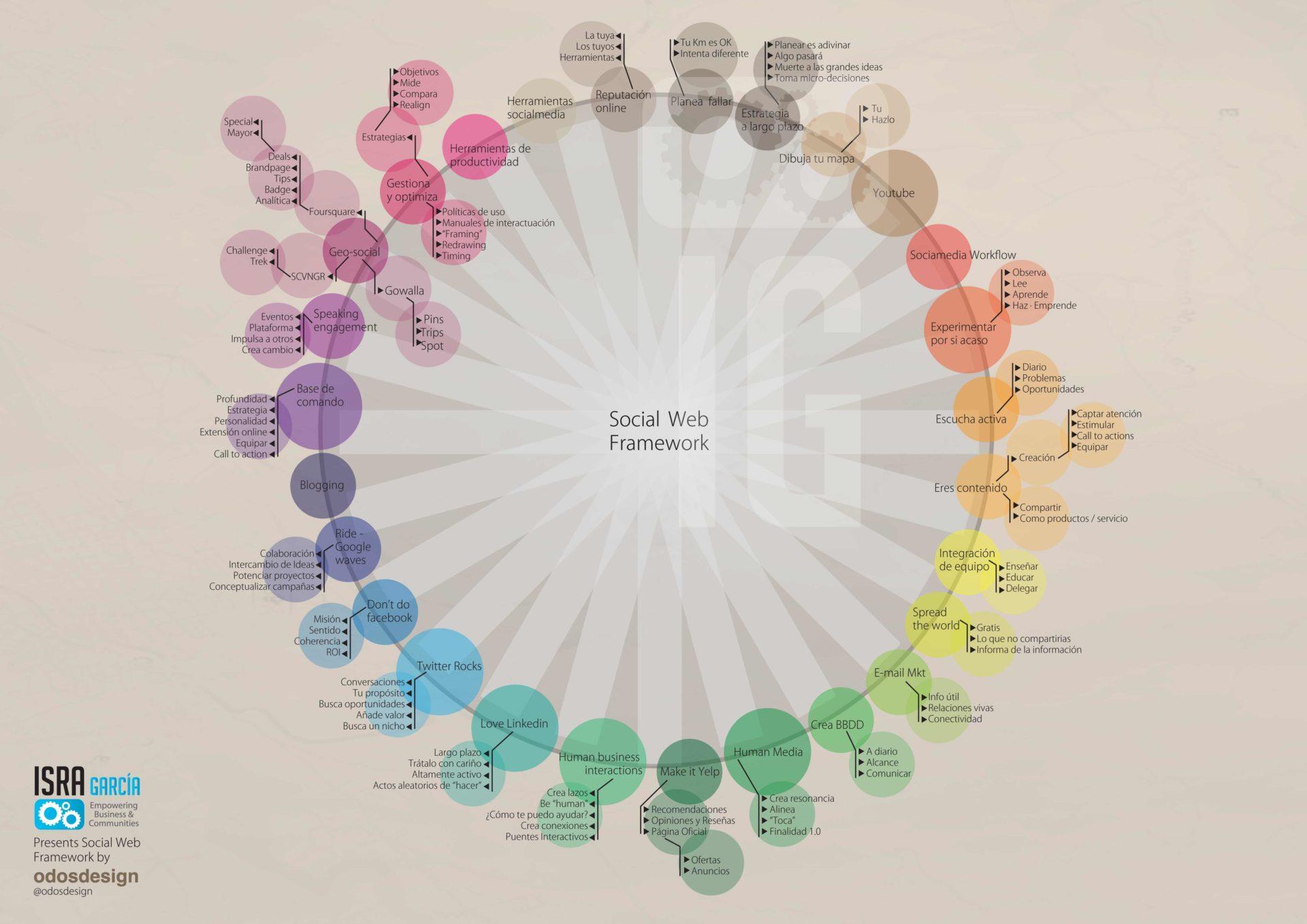 optimizando el ecosistema social media