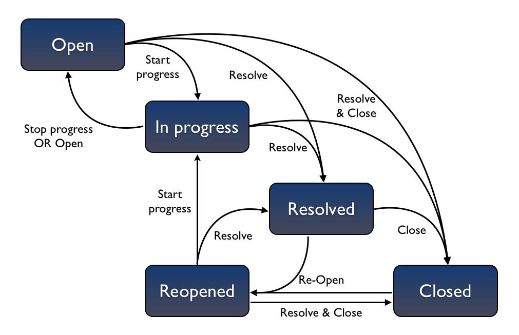 workflow - isragarcia