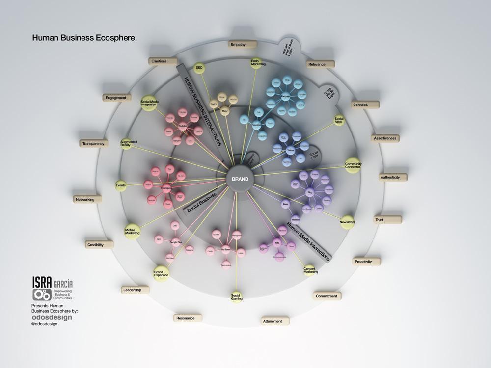 Ecoesfera de los negocios humanos - isra garcia
