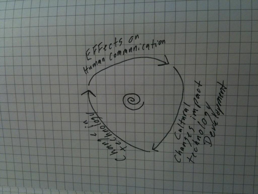 ¿Hemmos llegado al final del ciclo de social media? - isra garcia - human media