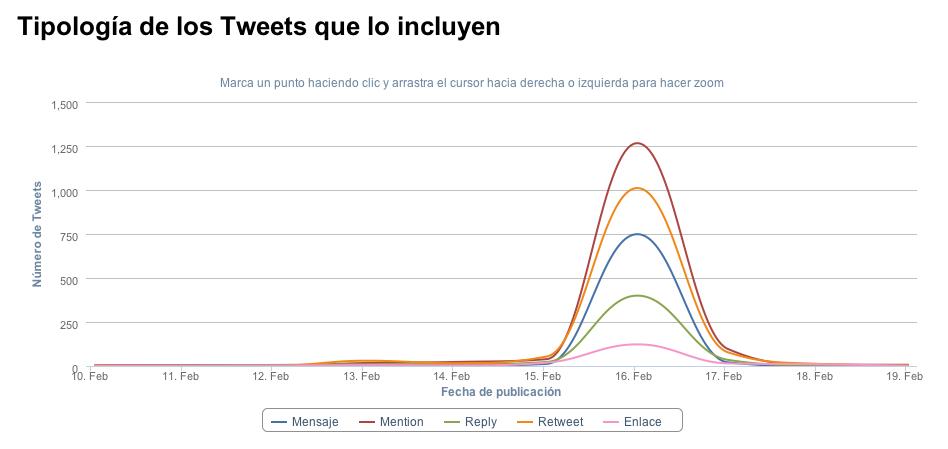 Captura de pantalla 2012 02 23 a las 01.48.24 Informe del Análisis en Twitter de Adictos Social Media Sevilla
