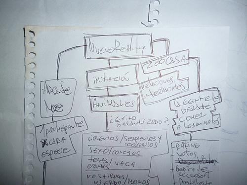 Pensamientos e ideas sobre la creación de contenidos