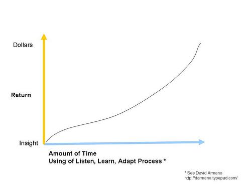 Cómo medir la eficacia de tu blog