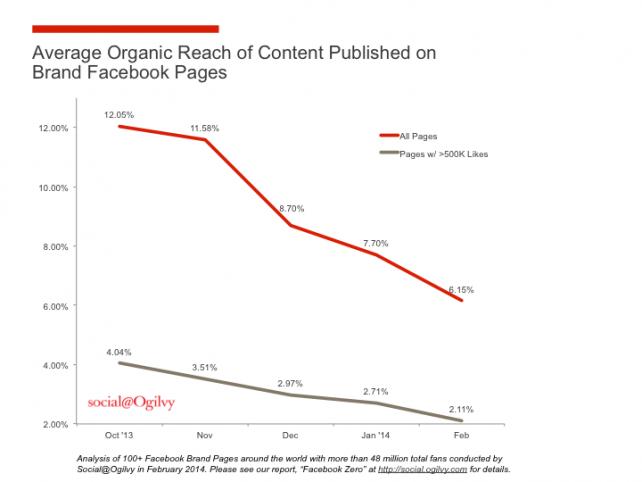 declive orgánico de Facebook