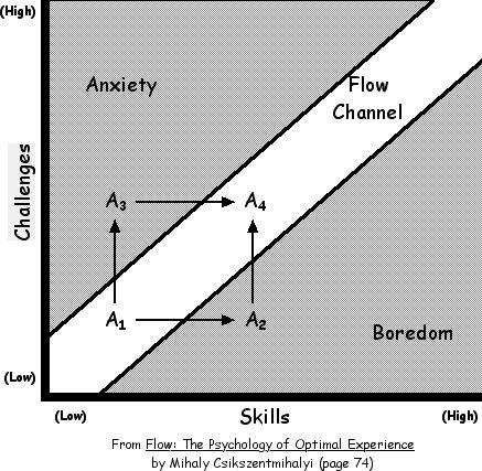 como potenciar tu flow
