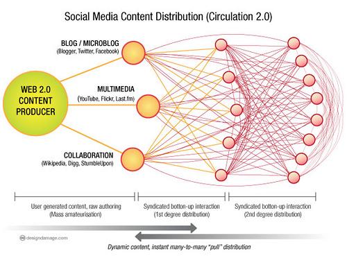 distribucion de contenidos