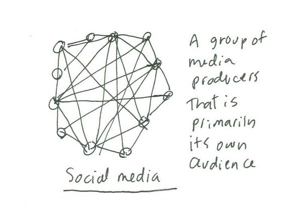 cómo estoy usando social media para los negocios
