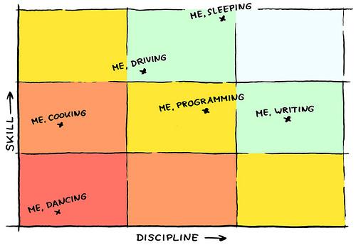como dominar la disciplina