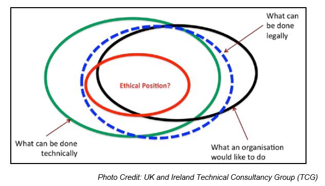 implicaciones éticas big data