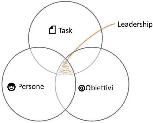 liderazgo resumido