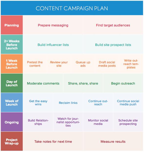 Elementos para un plan de contenidos eficiente