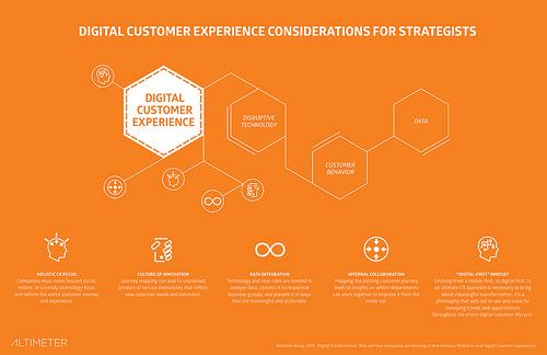 servicio digital de atención al cliente