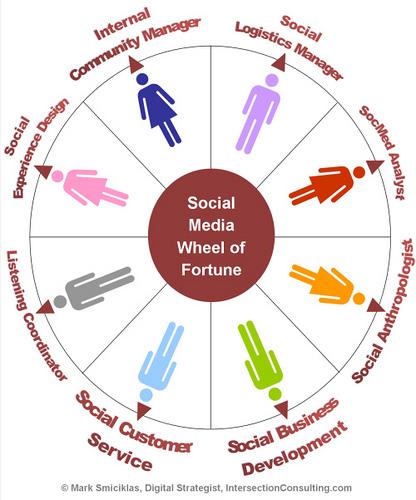 mejorar social media marketing