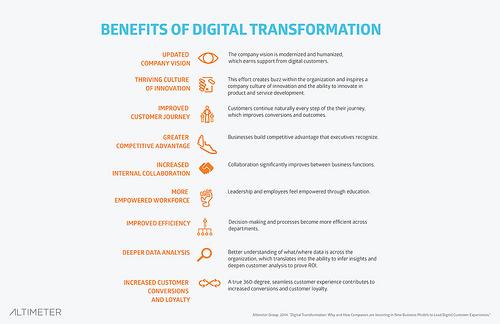 El significado útil de la transformación digital