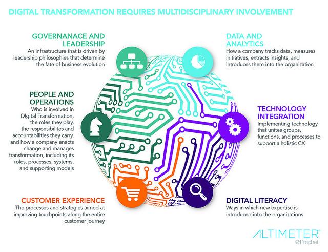 Detrás de la transformación digital podría haber solo paja, o quizás no