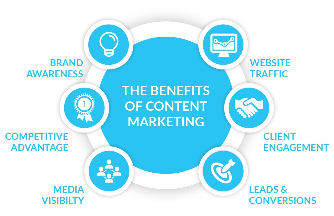 sobre el content marketing