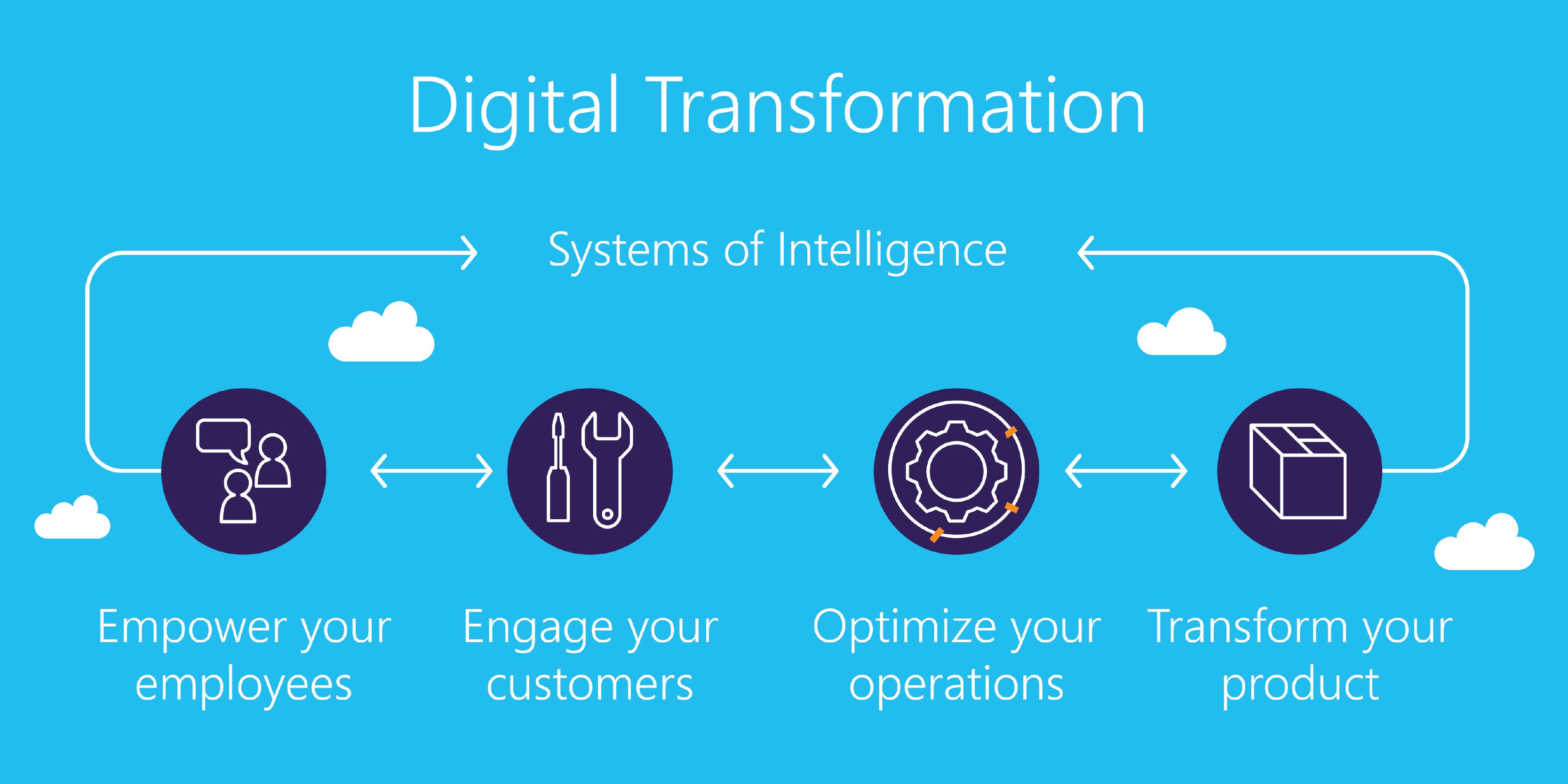 Los verdaderos desafíos para empresas de la transformación digital