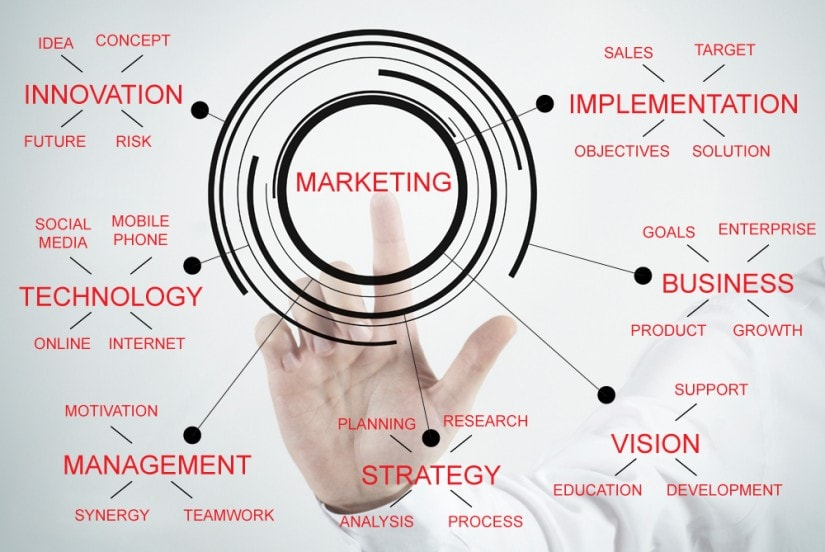 cómo desarrollar una estrategia de marketing (un sistema)