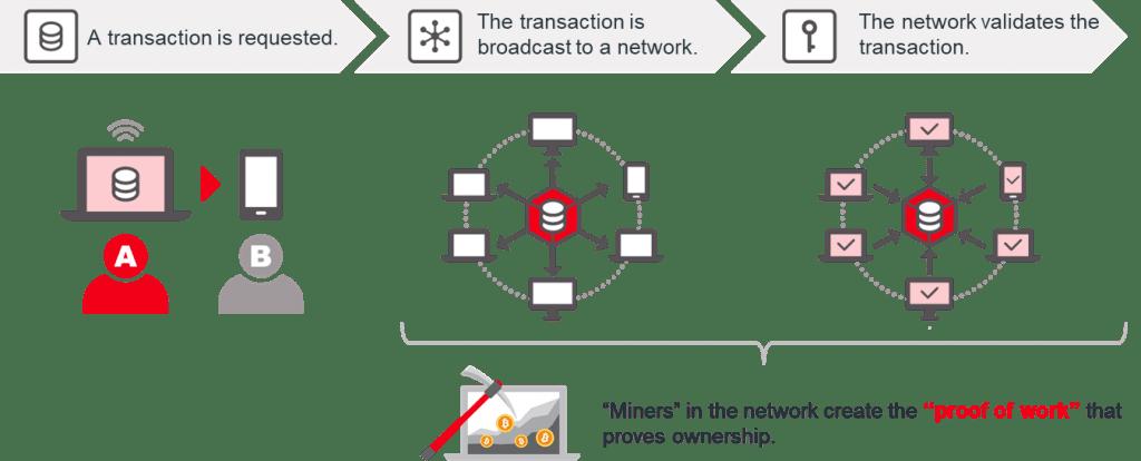 Qué es, por qué y como utilizar Blockchain marketing
