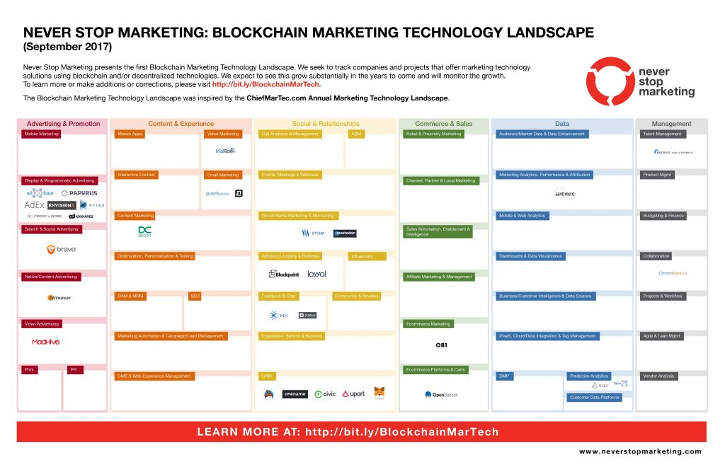 Blockchain tecnología disruptiva - blockchain marketing