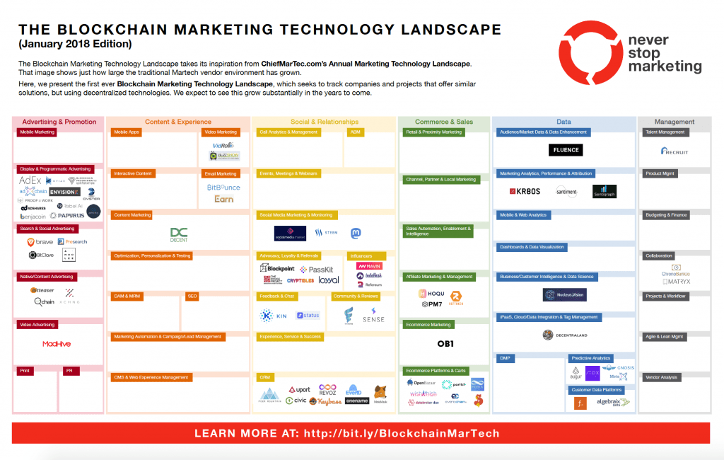 Blockchain tecnología disruptiva - blockchain marketing