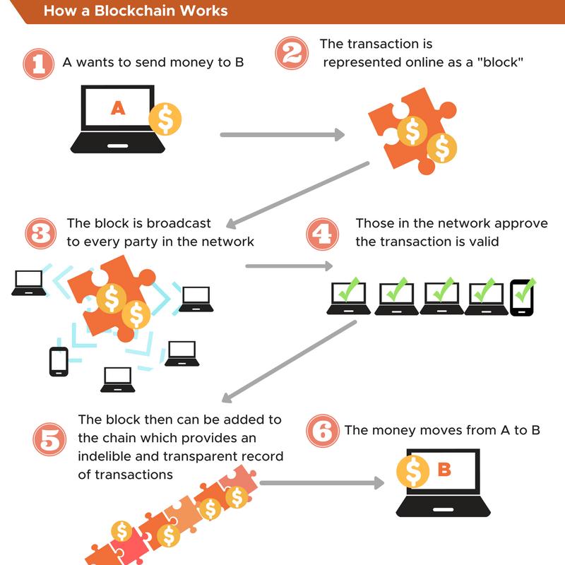 qué es blockchain, blockchain básicos y funciones
