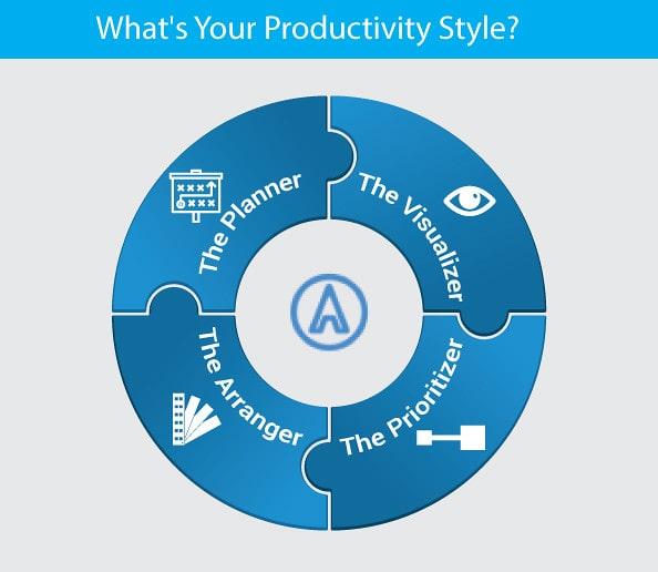 identifica tu estilo de productividad - ultraproductividad isra garcia