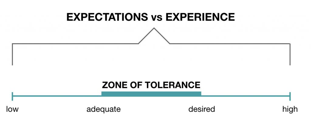 las expectativas son el enemigo